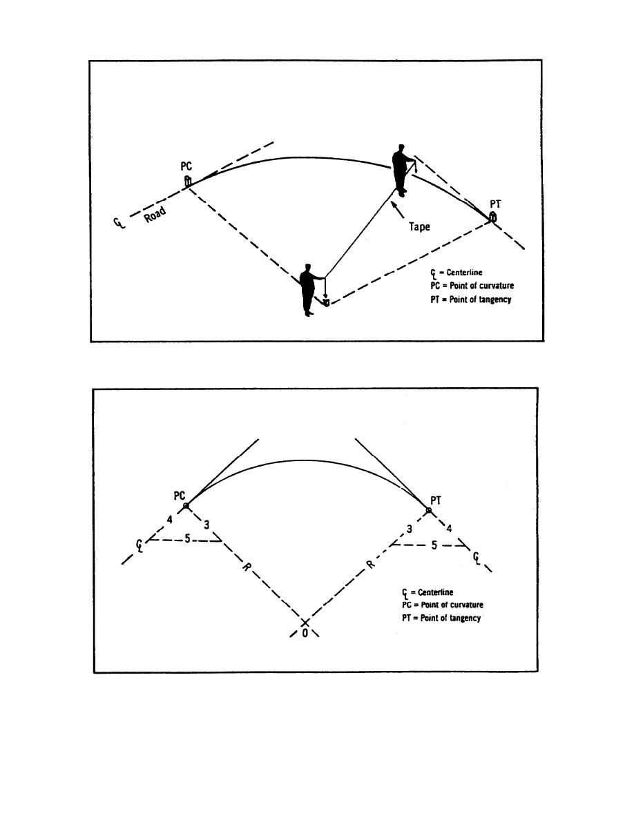 Figure 1-18  Radius oa a Curve - Tape Method